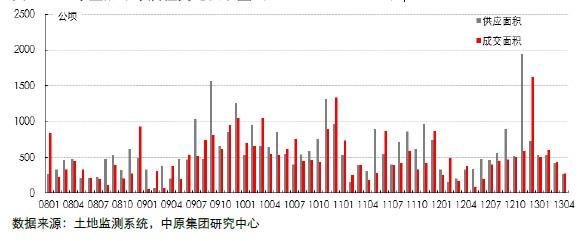 13个重点城市居住用地供求量(2008.01―2013.04)