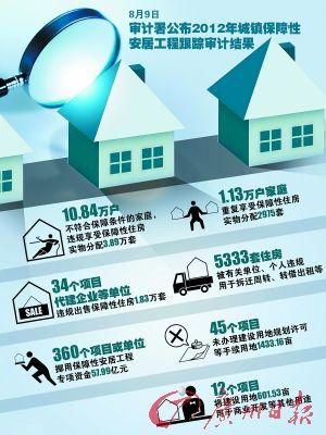2012年保障房跟踪审计结果发布
