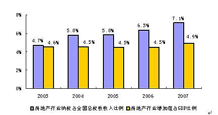 独家:2007年中国房地产企业纳税情况分析