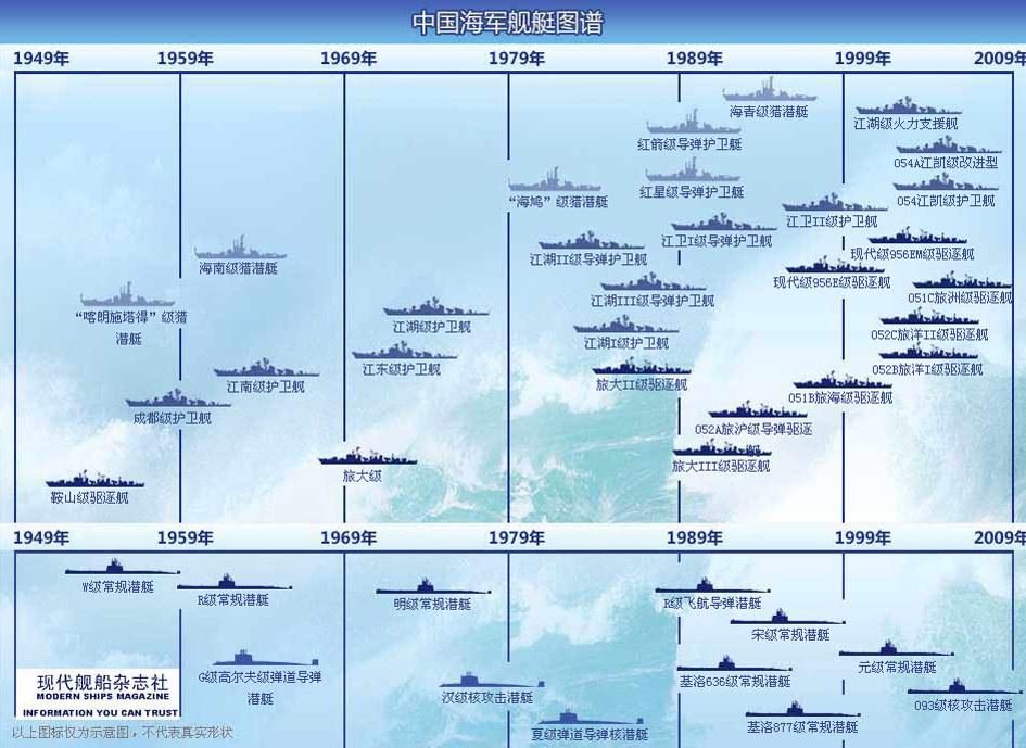 中国海军舰艇图谱