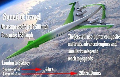 新一代超音速客机问世后,从伦敦至悉尼只需4小时