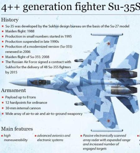外媒刊出的苏-35S数据图