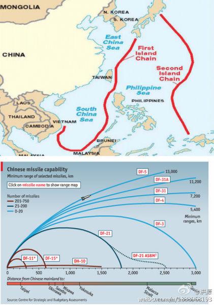 资料图:第一岛链范围与中国远程打击力量距离