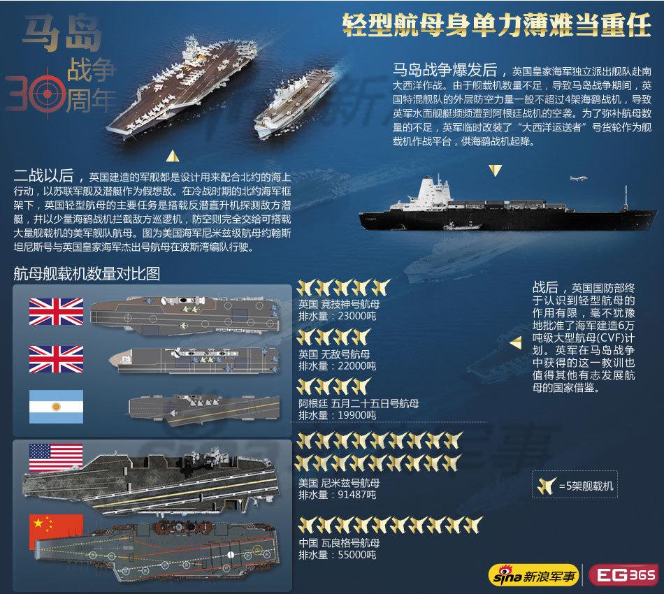 马岛战争启示:轻型航母不堪重任