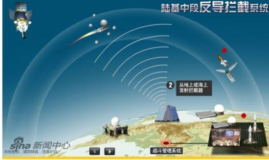 资料图:陆基中段反导拦截试验示意图