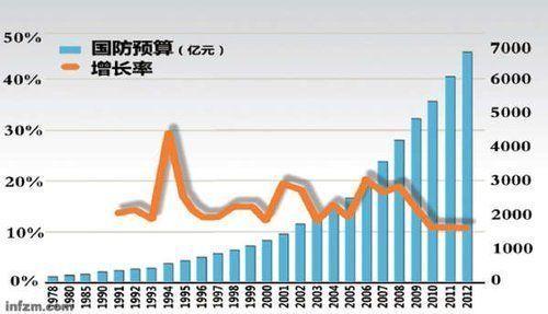 中国国防预算增长示意图