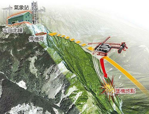 坠机3死示意图 失事的直升机昨早由塔塔加飞往玉山北峰的气象站,却在距气象站东北方约200米处坠毁,机上3人罹难。图片来源:台湾媒体