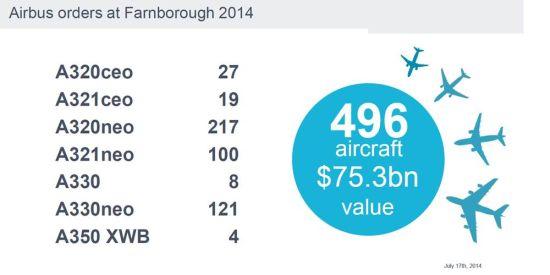 空中客车公司在2014范堡罗航展期间共获得496架飞机订单,按目录价格计算,价值753亿美元。
