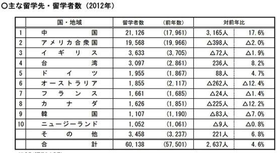 中国人口数量变化图_2012年台湾人口数量