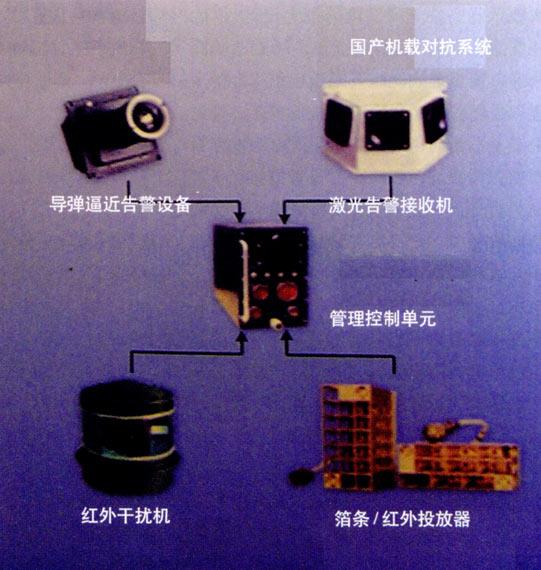 FC-1战机飞行控制系统包括电传与传统两种模式