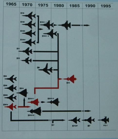 中国歼9项目各型号发展脉络图