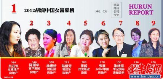 2012胡润中国女富豪榜