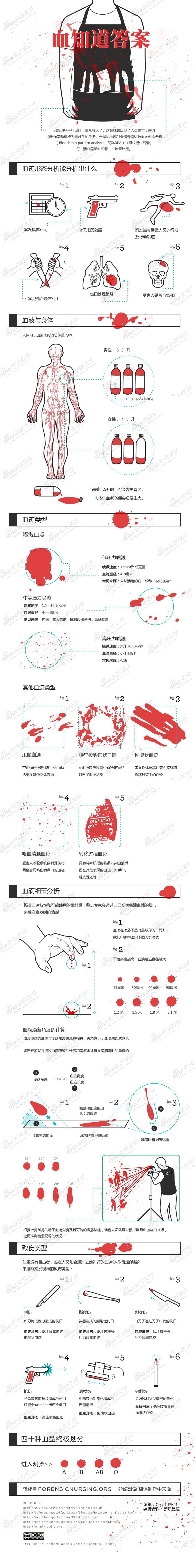 四十种血型终极划分