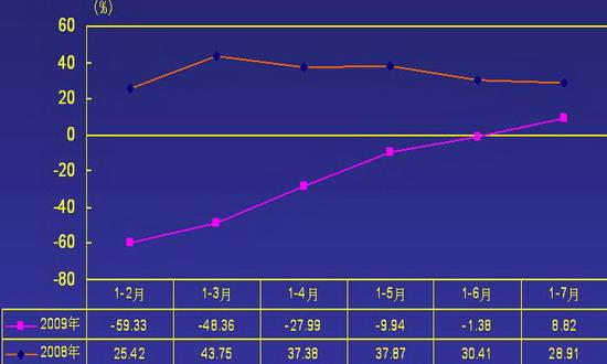 2009年1-7月19家重点企业(集团)利润总额增长率情况图
