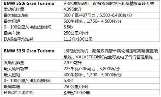 图为宝马5系GT详细技术参数