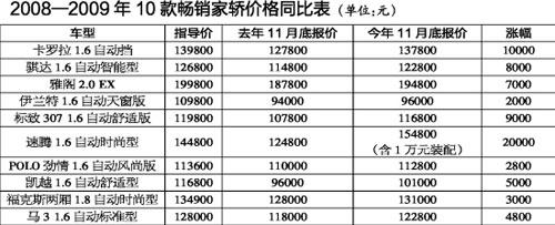 2008―2009年10款畅销家轿价格同比表(单位:元)