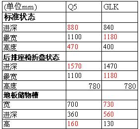 两款车行李箱尺寸数据对比(红色为最大值)