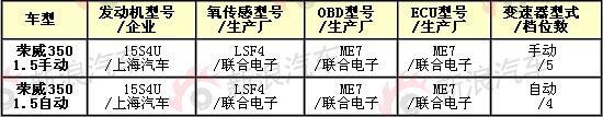 荣威350车型参数