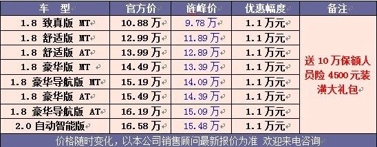 新景程上海优惠1.1万元 送10万保额人员险