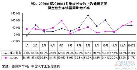 图二:2009年至2010年1月微型载货车销量同比增长率
