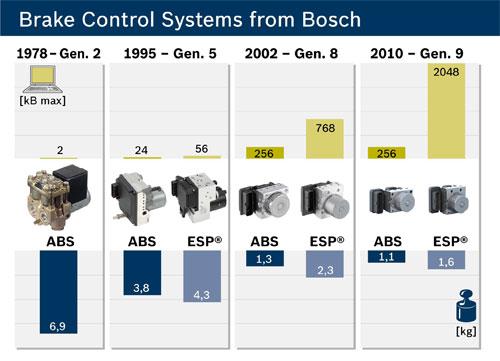 ABS/ESP发展历程