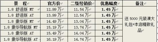 上海景程最高优惠1.45万元 购车送装潢礼包