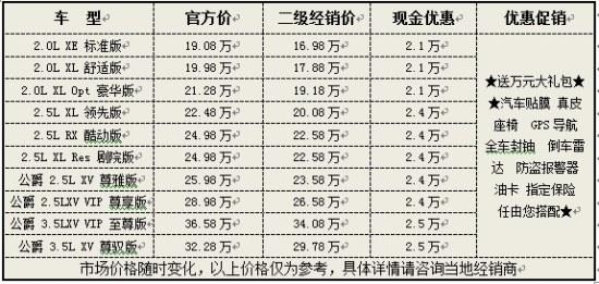 上海二级经销商天籁优惠2.5万 最低16.98万