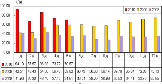 5月1.6L及以下乘用车月度销售情况表