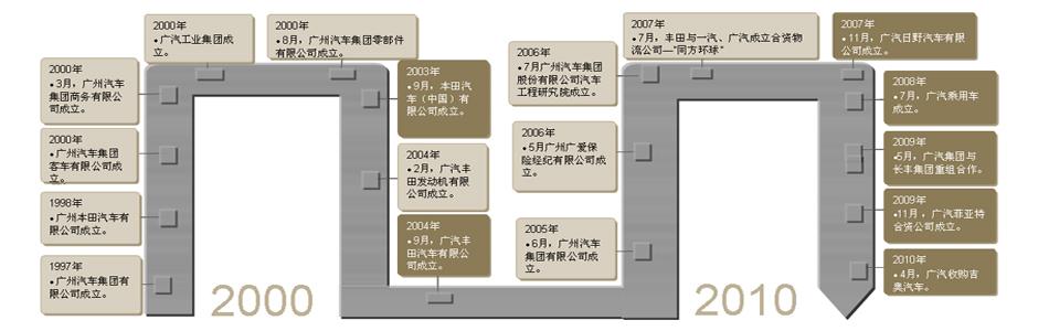 广汽发展历程
