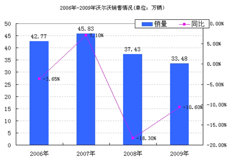 2006年-2009年沃尔沃销售情况(单位:万辆)