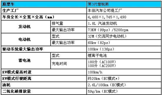 丰田充电混合动力车普锐斯PHV主要参数