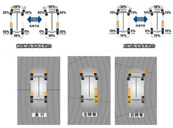 讴歌MDX SH-AWD四驱系统示意图
