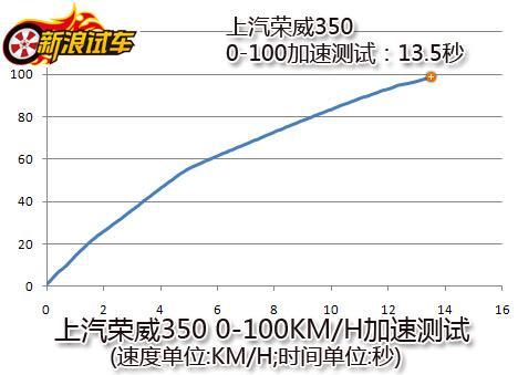 上汽荣威350加速测试
