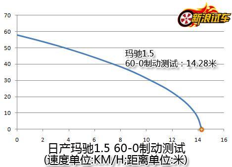 东风日产玛驰60-0制动测试