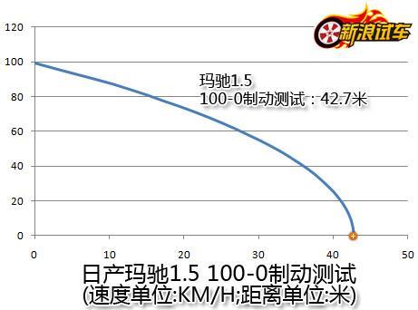 东风日产玛驰100-0制动测试
