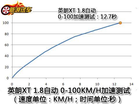 上海通用别克英朗XT 0-100加速测试