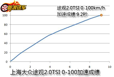 上海大众途观加速测试成绩