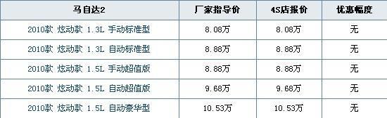 价格采集日期:10-12-11