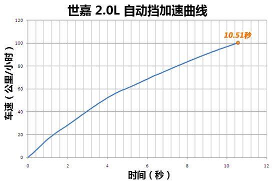 世嘉的加速成绩为10.51秒比标致408快一些