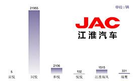TOP3 江淮:6亿巴西建厂