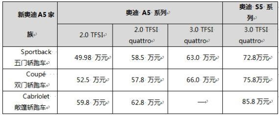 新奥迪A5/S5系列上市 三月中旬北京到店