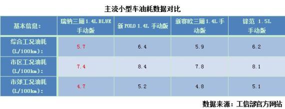 (从上表中看出,瑞纳在综合工况、市区工况、市郊工况下的油耗都要低于同级别其他车型,节油优势非常明显。)