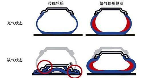 泄气保用轮胎的工作原理