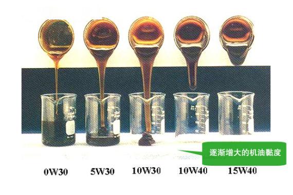 逐渐增大的机油黏度