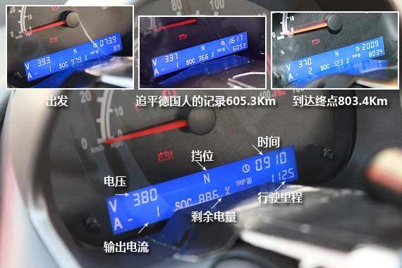 行驶里程纪录-纯电车一次充电行驶800公里的希望与疑问高清图片