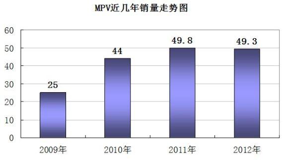 MPV近几年销量走势图