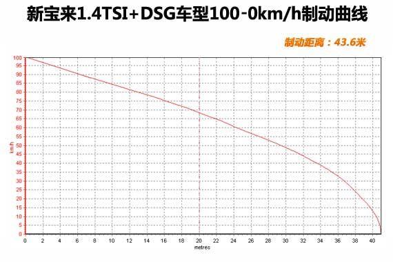 制动距离43.6米,成绩适中