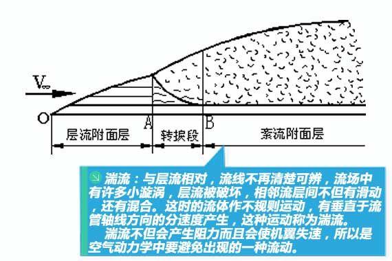 湍流是一種不佳的流動狀態,氣動設計中要盡量避免產生湍流