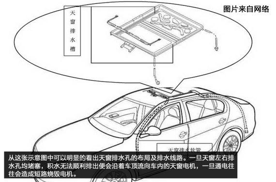 天窗排水孔设计原理