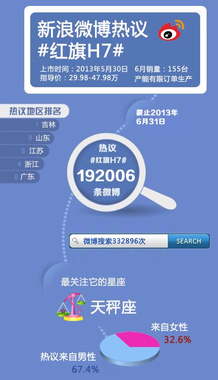 红旗H7新浪微博数据信息图